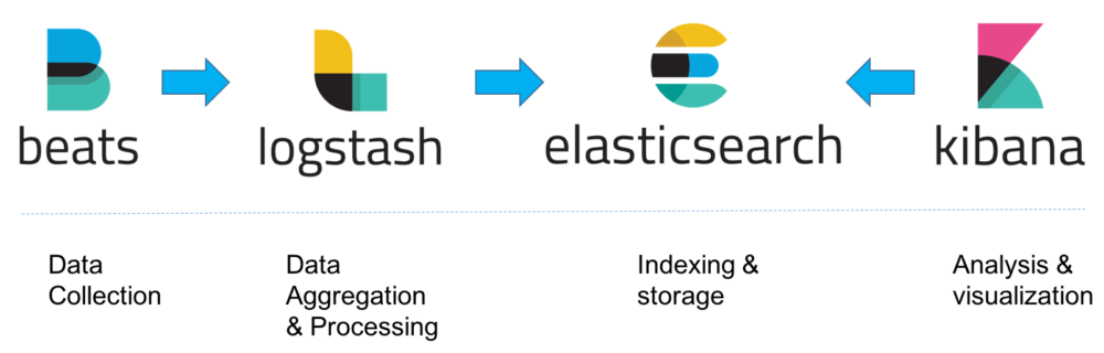 How the Elastic Stack works - Beats - Logstash - Elasticsearch - Kibana